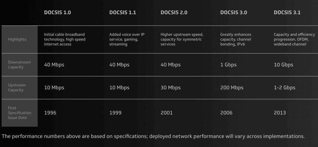 DOCSIS 3.0 vs DOCSIS 3.1